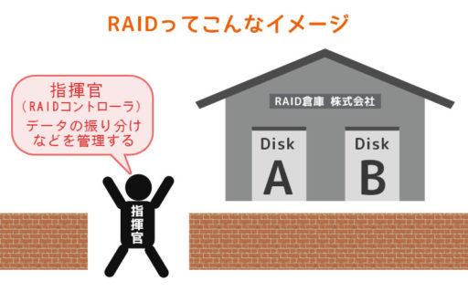 RAIDのイメージ図