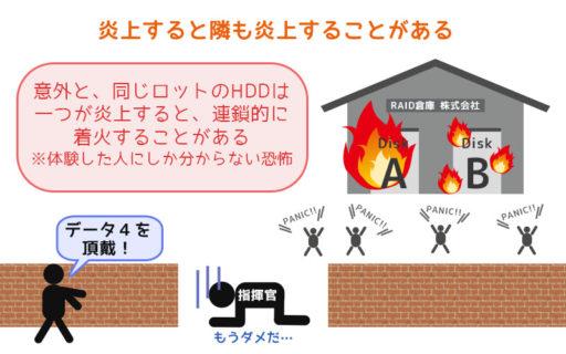 HDDは飛び火の可能性がある
